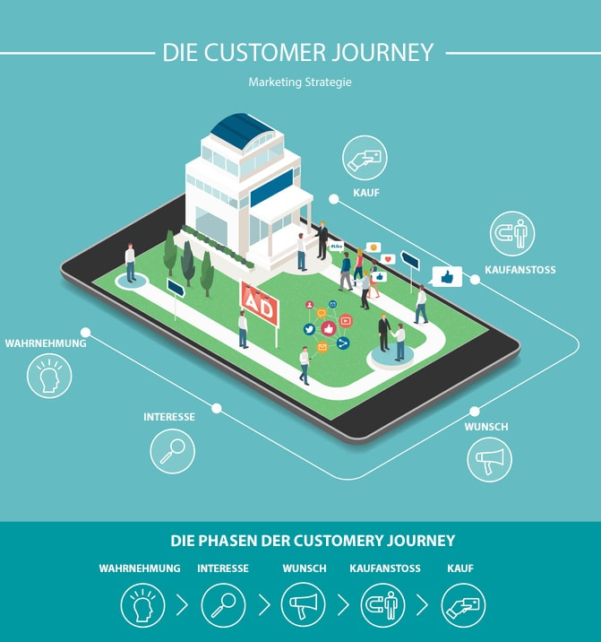 Die Customer Journey